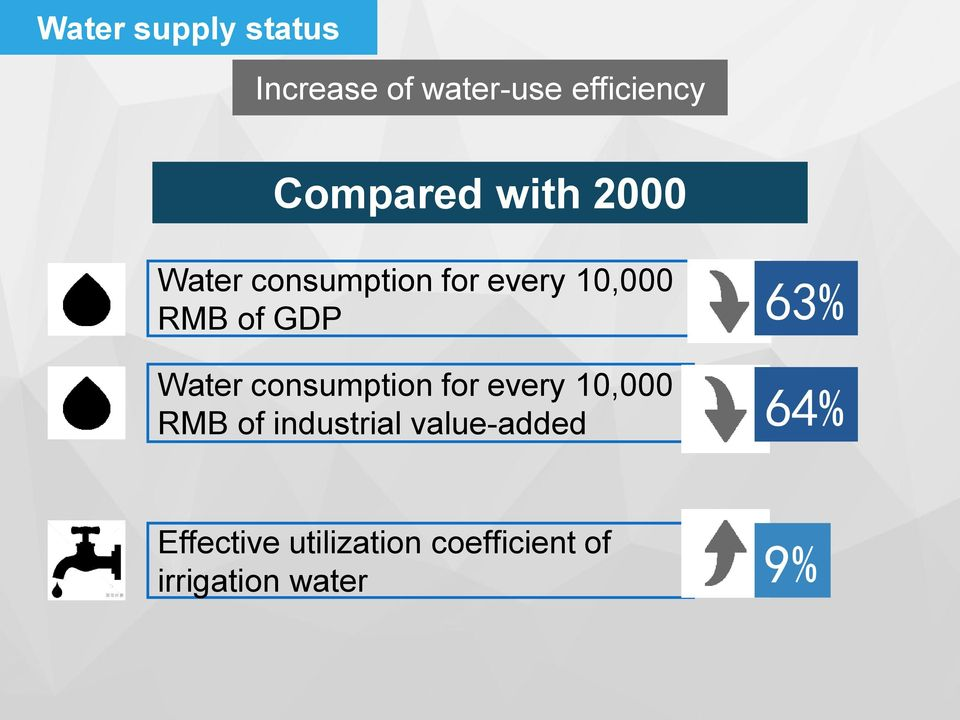 Water consumption for every 10,000 RMB of industrial