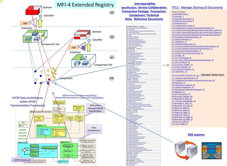 conditions + optionality + system role HITSP/TN904 - Harmonization Framework and Exchange Architecture Technical Note Service Collaboration (SC) MFI 4 Extended Registry component sign instances
