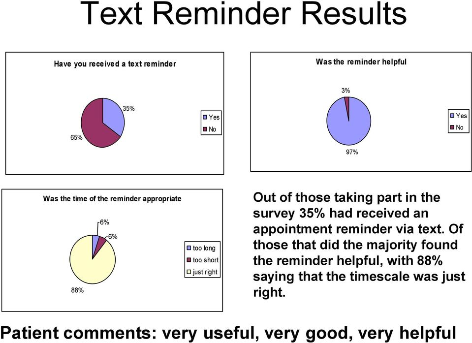 the survey 35% had received an appointment reminder via text.