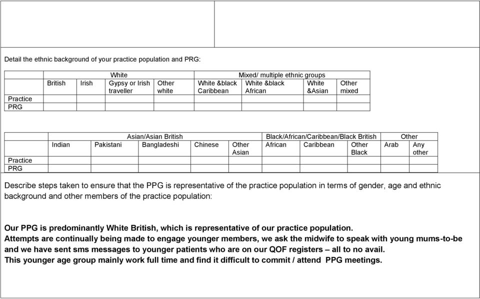 Asian Any other Describe steps taken to ensure that the PPG is representative of the practice population in terms of gender, age and ethnic background and other members of the practice population: