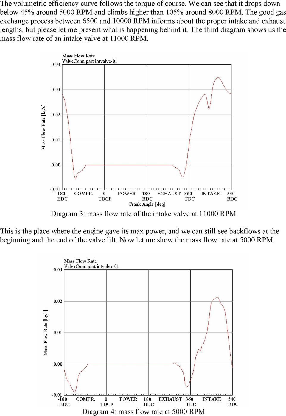 The third diagram shows us the mass flow rate of an intake valve at 11000 RPM.