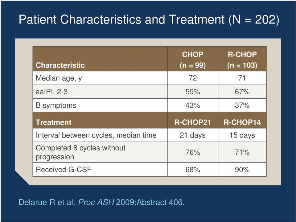 R-CHOP14 Interval between cycles, median time 21 days 15 days Completed 8 cycles