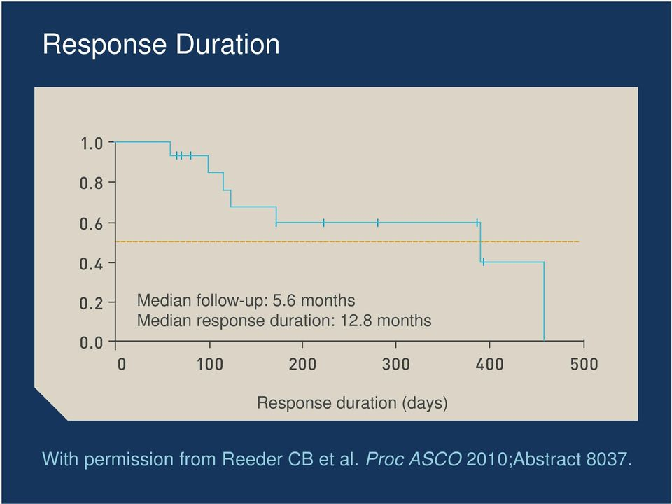 6 months Median response duration: 12.