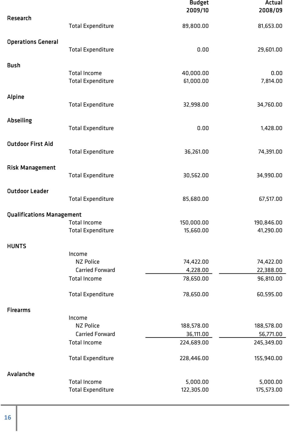 00 Total Expenditure 30,562.00 34,990.00 Total Expenditure 85,680.00 67,517.00 Qualifications Management Total Income 150,000.00 190,846.00 Total Expenditure 15,660.00 41,290.