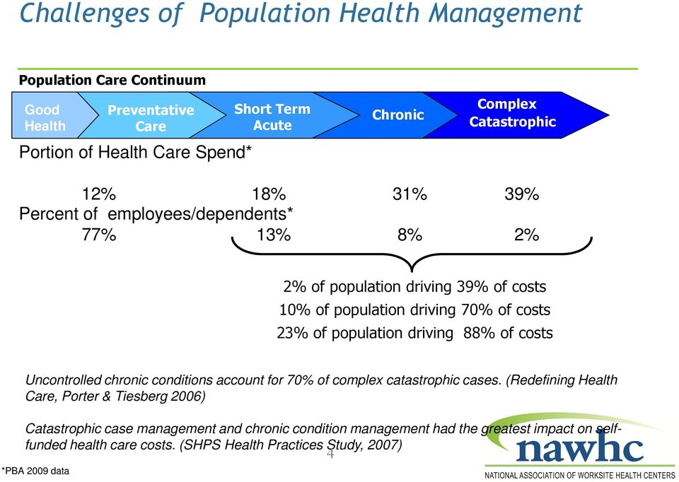population driving 88% of costs Uncontrolled chronic conditions account for 70% of complex catastrophic cases.