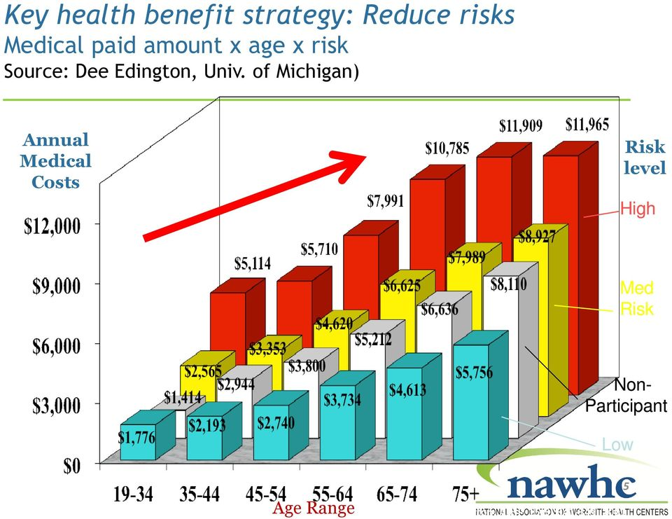 of Michigan) Annual Medical Costs Risk level High Med