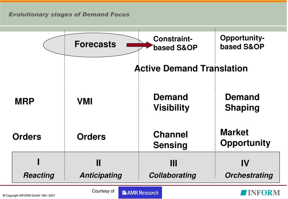 Visibility Demand Shaping Orders Orders Channel Sensing Market