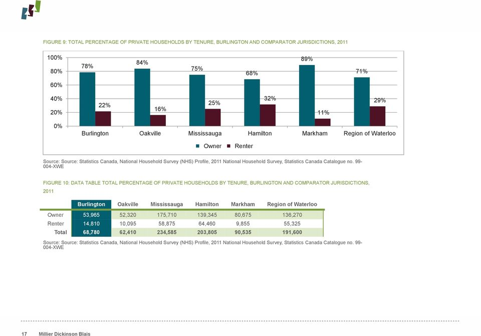 99-004-XWE FIGURE 10: DATA TABLE TOTAL PERCENTAGE OF PRIVATE HOUSEHOLDS BY TENURE, BURLINGTON AND COMPARATOR JURISDICTIONS, 2011 Burlington Oakville Mississauga Hamilton Markham Region of Waterloo