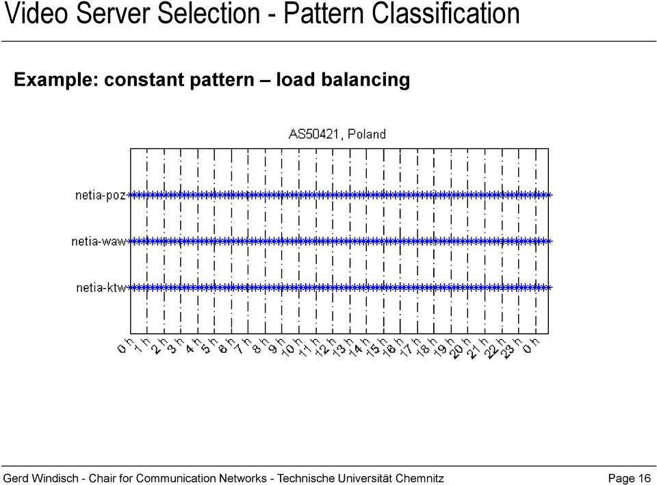 load balancing Gerd Windisch - Chair for