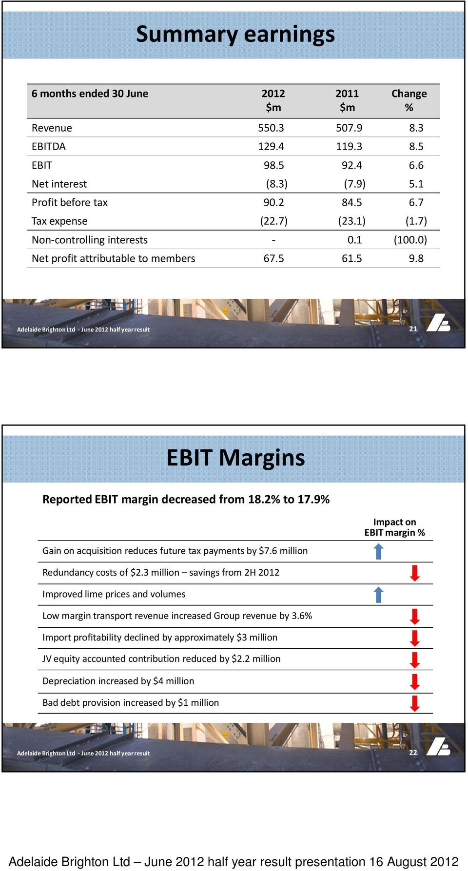 9% Gain on acquisition reduces future tax payments by $7.6 million Impact on EBIT margin % Redundancy costs of $2.