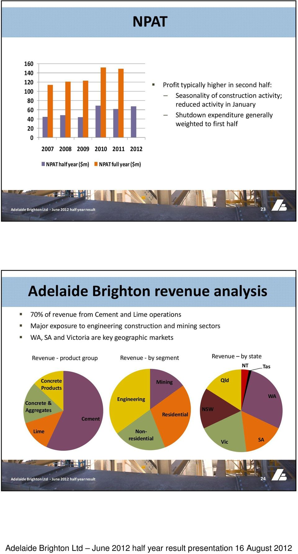 Cement and Lime operations Major exposure to engineering construction and mining sectors WA, SA and Victoria are key geographic markets Revenue - product group