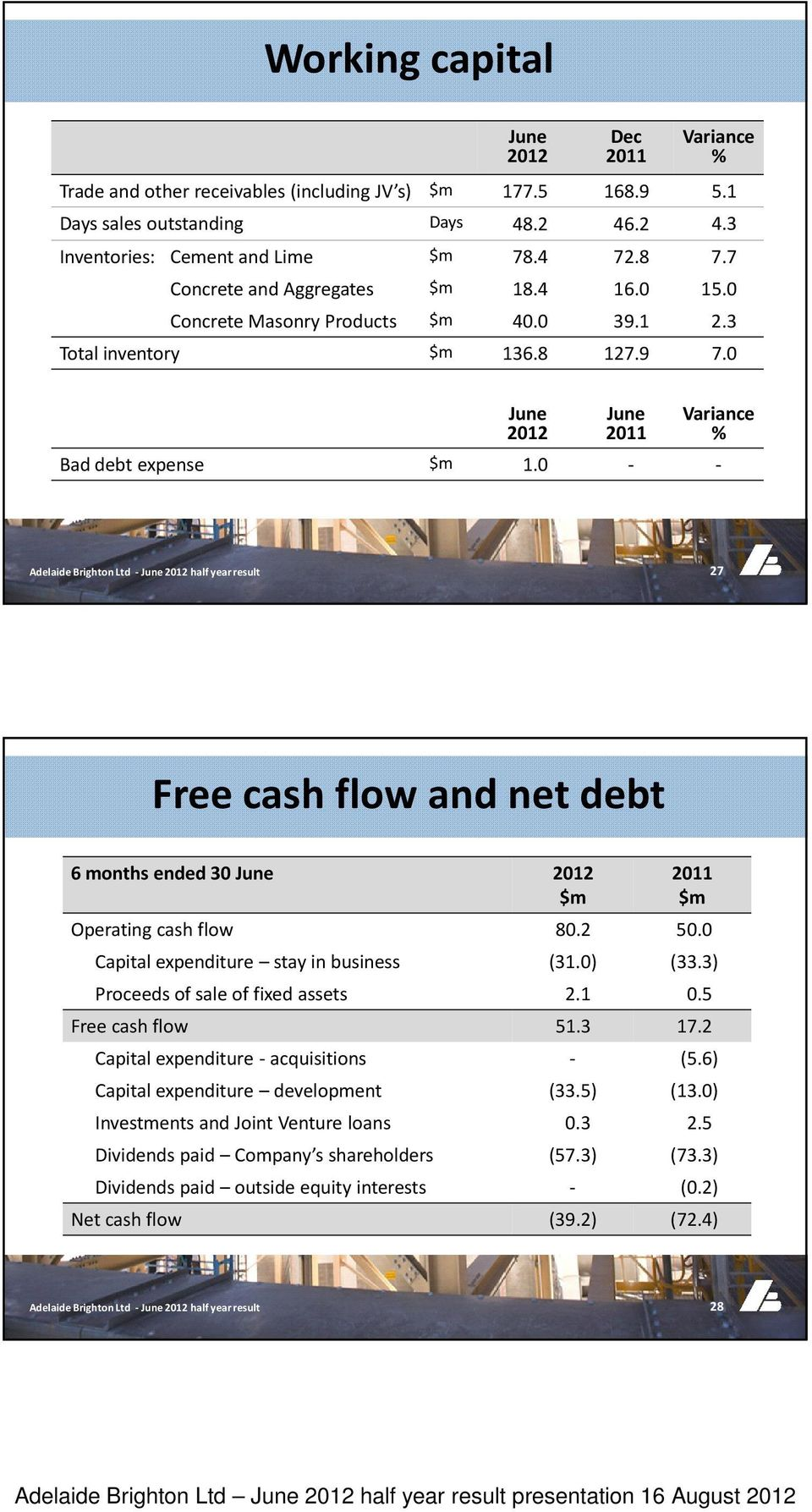 0 - - 27 Free cash flow and net debt 6 months ended 30 June 2012 2011 Operating cash flow 80.2 50.0 Capital expenditure stay in business (31.0) (33.3) Proceeds of sale of fixed assets 2.1 0.
