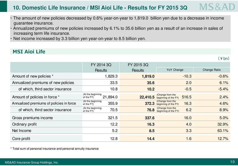 3 billion yen year-on-year to 8.5 billion yen. MSI Aioi Life FY 2014 3Q FY 2015 3Q Results Results YoY Change Change Ratio Amount of new policies * 1,829.3 1,819.0-10.3-0.