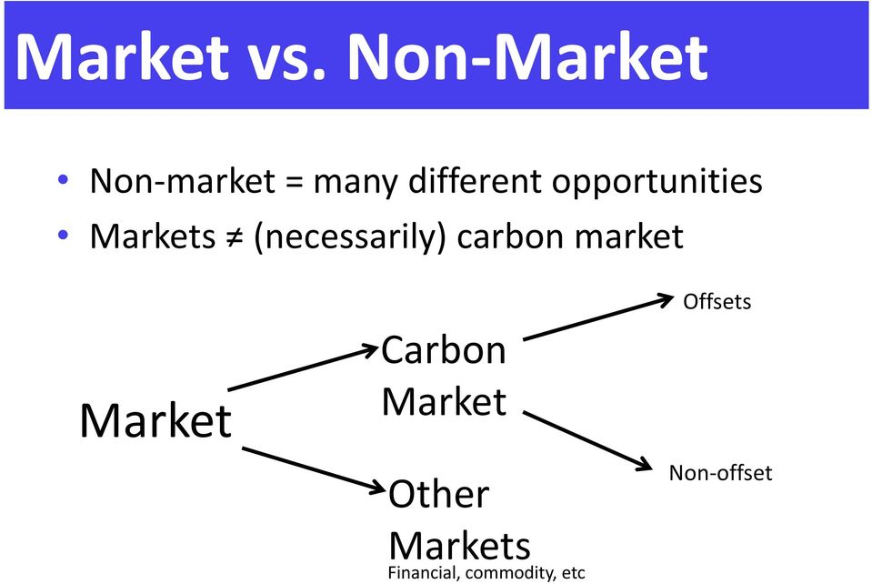 opportunities Markets (necessarily) carbon