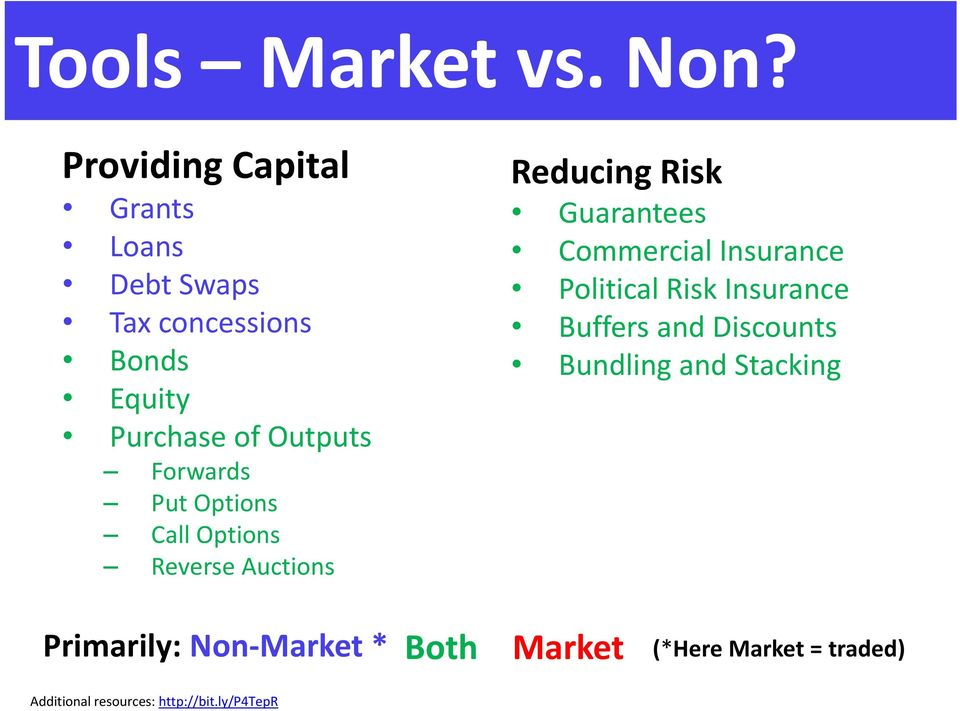 Forwards Put Options Call Options Reverse Auctions Reducing Risk Guarantees Commercial