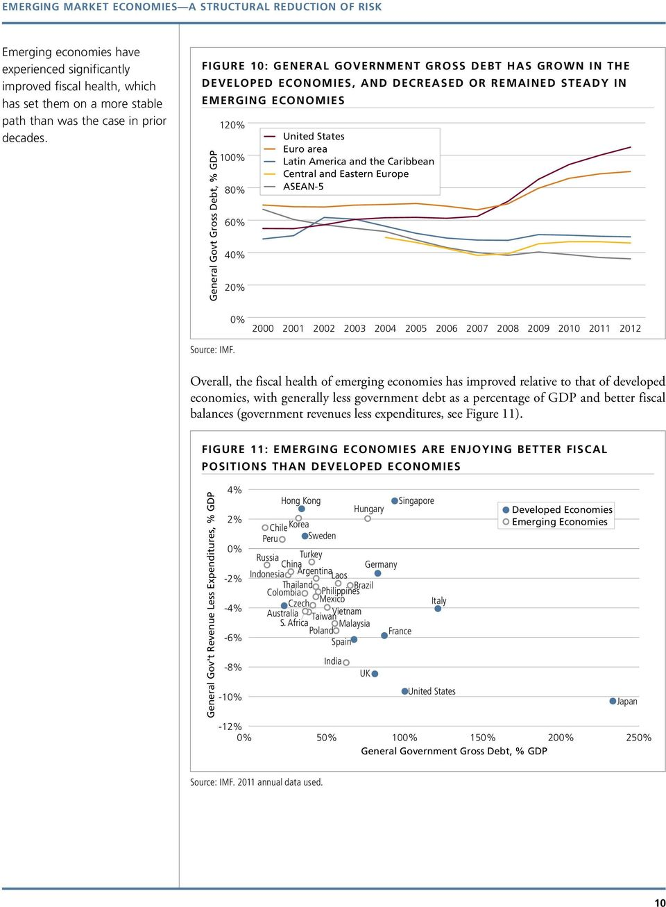 area Latin America and the Caribbean Central and Eastern Europe ASEAN-5 2001 2002 2003 2004 2005 2006 2007 2008 2009 2011 2012 Source: IMF.