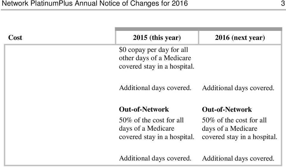 50% of the cost for all days of a Medicare covered stay in a hospital.