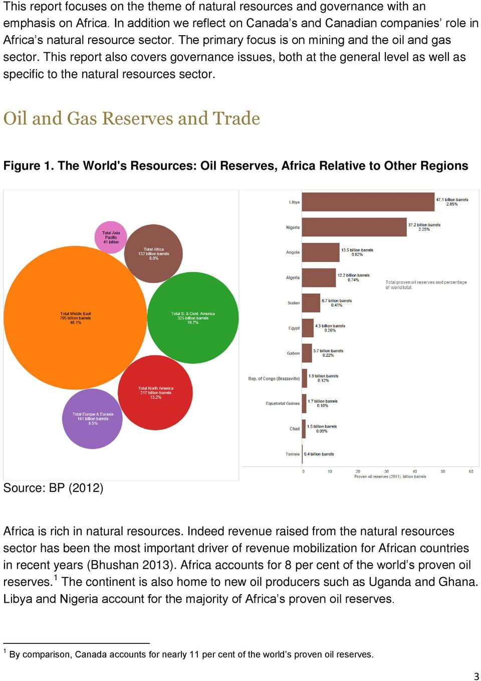 Oil and Gas Reserves and Trade Figure 1. The World's Resources: Oil Reserves, Africa Relative to Other Regions Source: BP (2012) Africa is rich in natural resources.