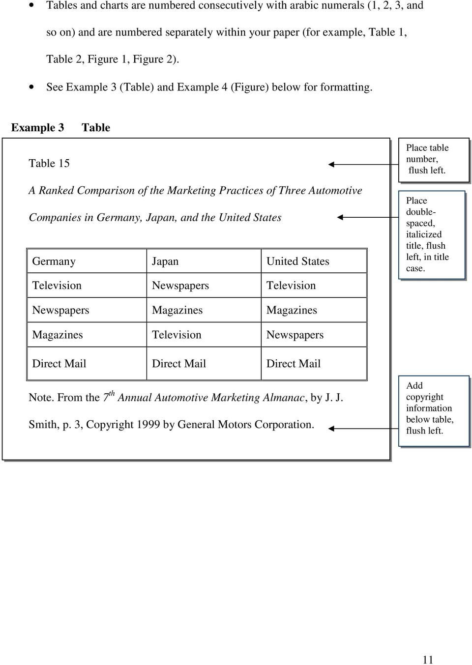 Example 3 Table Table 15 A Ranked Comparison of the Marketing Practices of Three Automotive Companies in Germany, Japan, and the United States Germany Japan United States Television Newspapers
