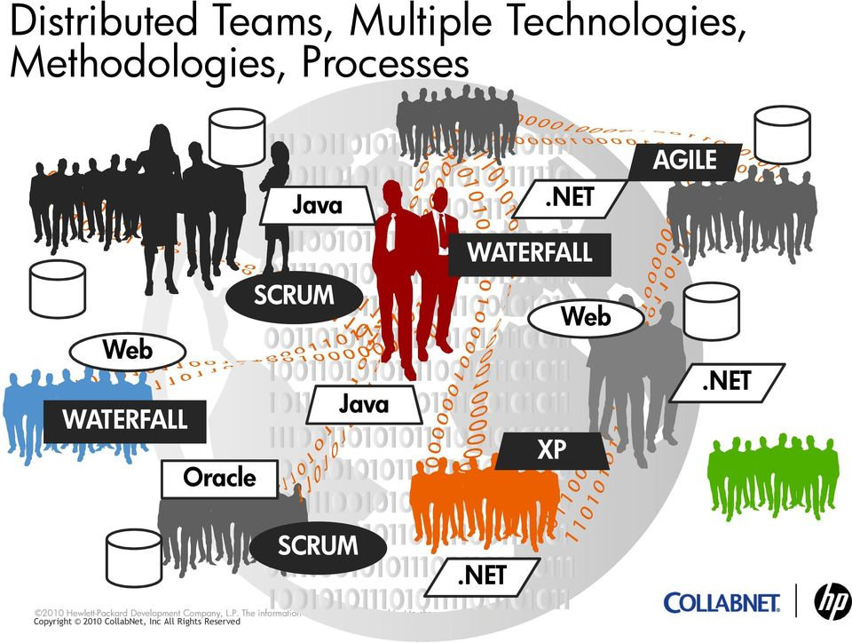 Processes Web WATERFALL Oracle