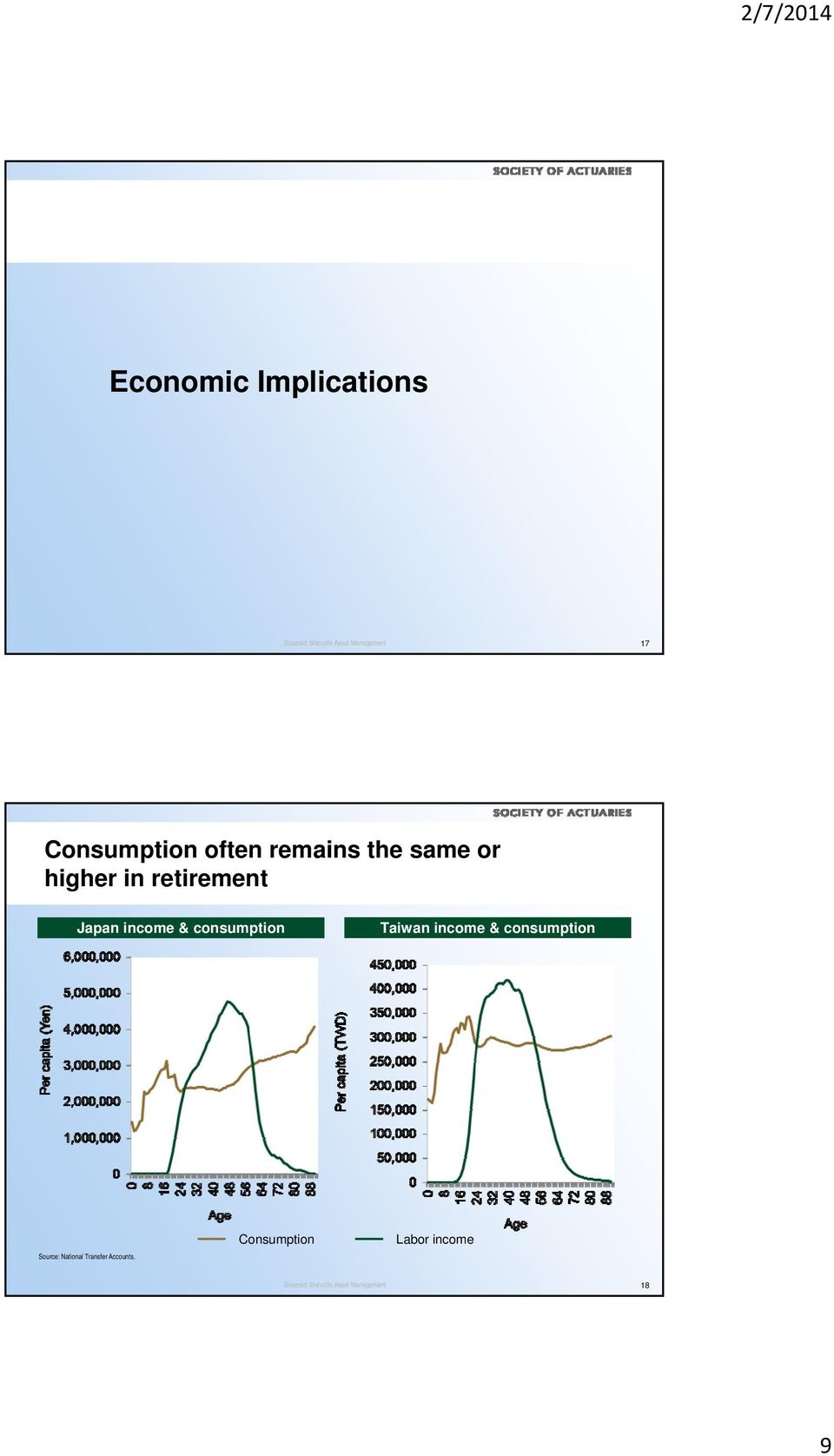 income & consumption Taiwan income & consumption Source: National