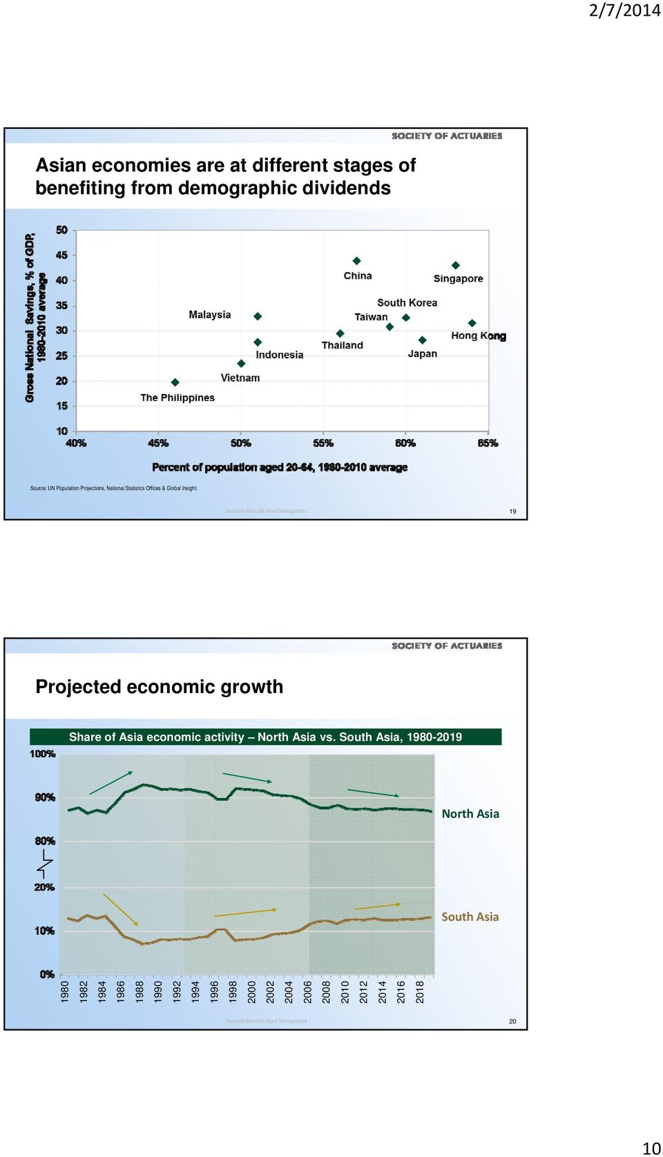 Sourced: Manulife Asset Management 19 Projected economic growth Share of Asia economic activity North Asia vs.