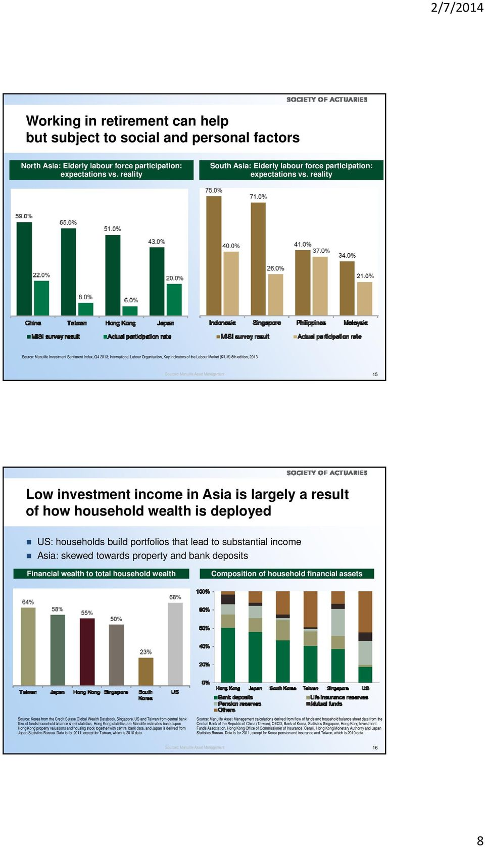 reality Source: Manulife Investment Sentiment Index, Q4 2013; International Labour Organisation, Key Indicators of the Labour Market (KILM) 8th edition, 2013.
