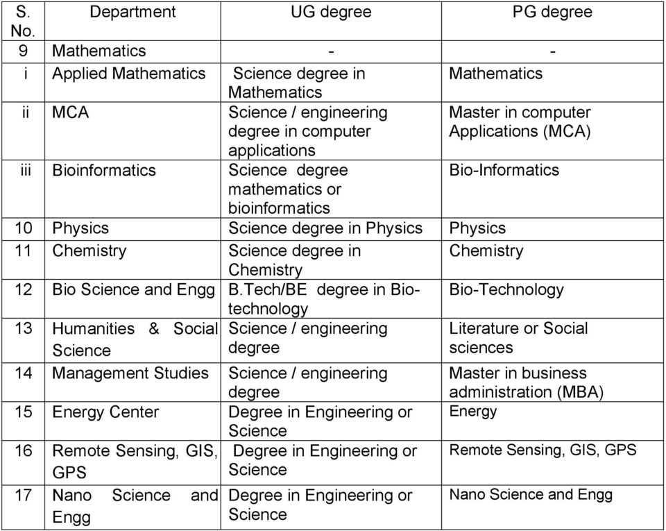 Science degree Bio-Informatics mathematics or bioinformatics 10 Physics Science degree in Physics Physics 11 Chemistry Science degree in Chemistry Chemistry 12 Bio Science and Engg B.