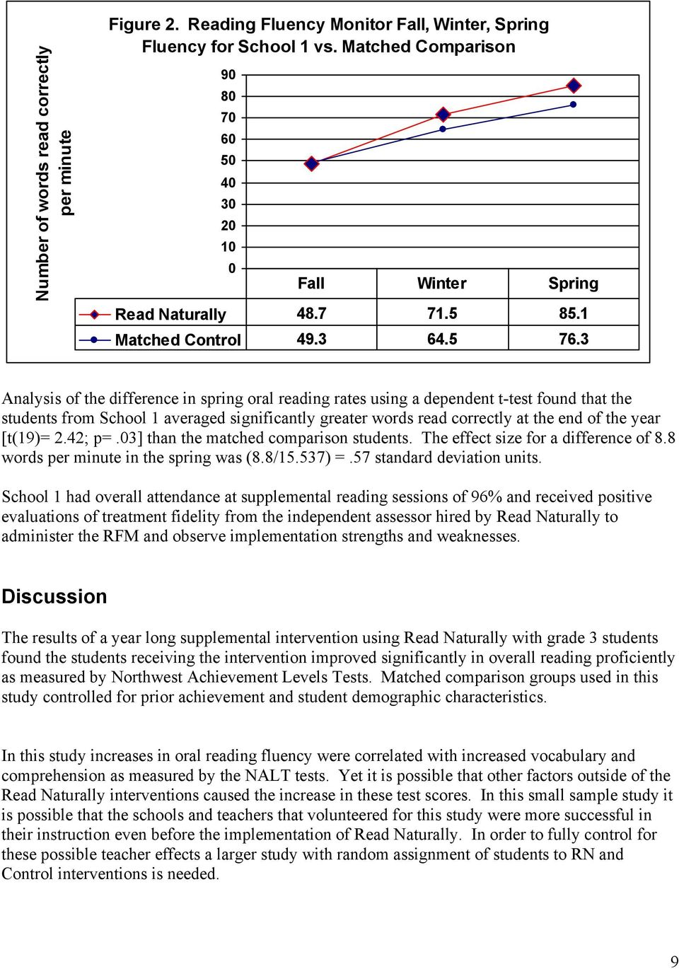 3 Analysis of the difference in spring oral reading rates using a dependent t-test found that the students from School 1 averaged significantly greater words read correctly at the end of the year
