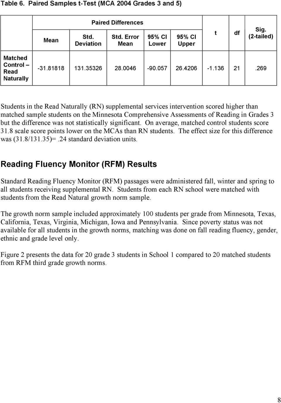 269 Students in the Read Naturally (RN) supplemental services intervention scored higher than matched sample students on the Minnesota Comprehensive Assessments of Reading in Grades 3 but the