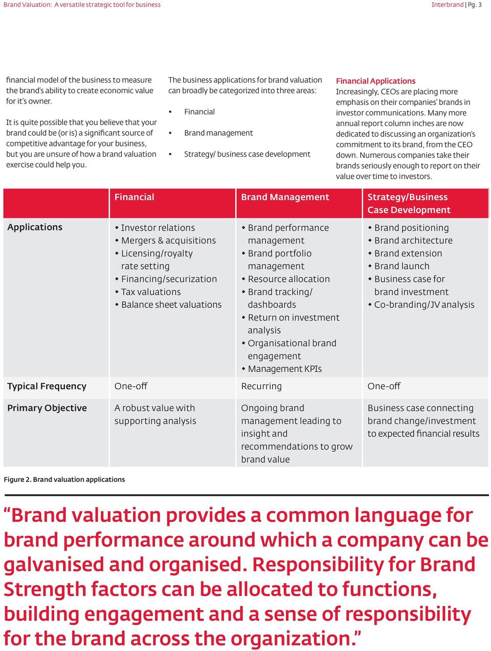 you. The business applications for brand valuation can broadly be categorized into three areas: Financial Brand management Strategy/ business case development Financial Applications Increasingly,
