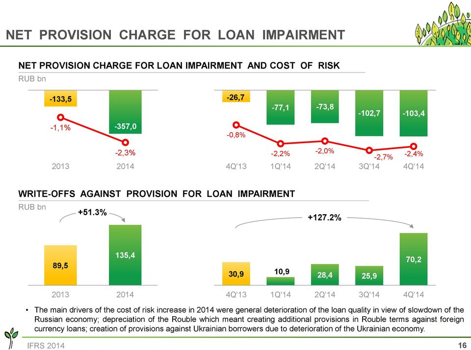 2% 89,5 135,4 30,9 10,9 28,4 25,9 70,2 The main drivers of the cost of risk increase in 2014 were general deterioration of the loan quality in view of slowdown