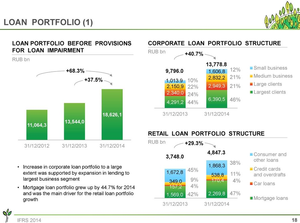 by 44.7% for 2014 and was the main driver for the retail loan portfolio growth CORPORATE LOAN PORTFOLIO STRUCTURE 9,796.0 1,013.9 2,150,9 2,340,0 4,291,2 +40.7% 10% 22% 24% 44% 13,778.
