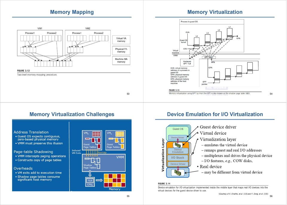 Virtualization Challenges