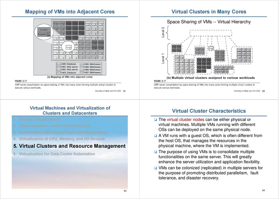 Virtual Clusters and Resource Management 6. Virtualization for Data-Center Automation Virtual Cluster Characteristics The virtual cluster nodes can be either physical or virtual machines.