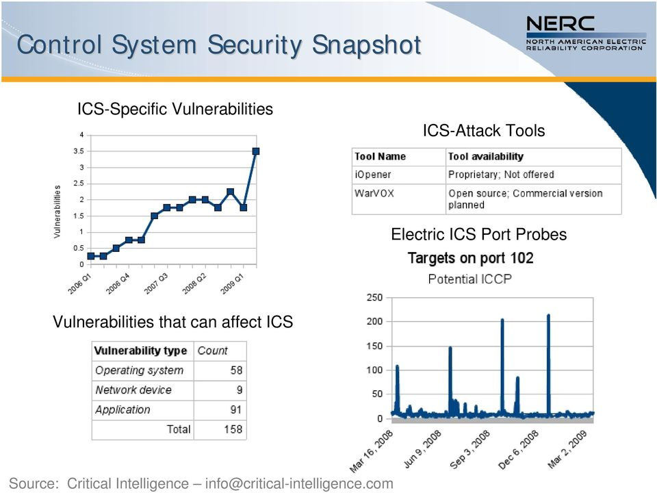 Port Probes Vulnerabilities that can affect ICS
