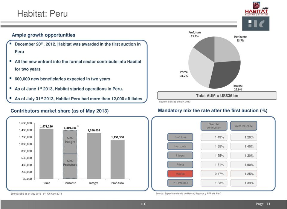 As of July 31 st 2013, Habitat Peru had more than 12,000 affiliates Prima 31.2% Source: SBS as of May, 2013 Integra 29.