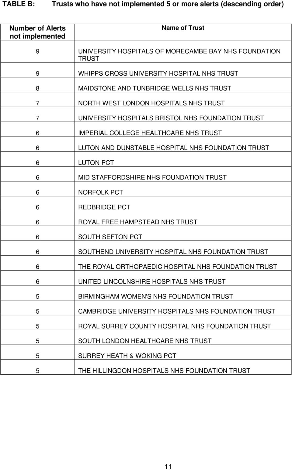 TRUST 6 LUTON AND DUNSTABLE HOSPITAL NHS FOUNDATION TRUST 6 LUTON PCT 6 MID STAFFORDSHIRE NHS FOUNDATION TRUST 6 NORFOLK PCT 6 REDBRIDGE PCT 6 ROYAL FREE HAMPSTEAD NHS TRUST 6 SOUTH SEFTON PCT 6