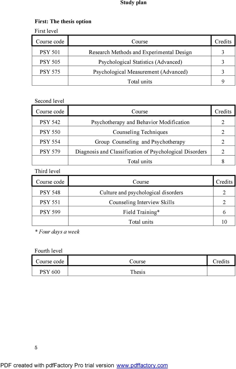 554 Group Counseling and Psychotherapy 2 PSY 579 Diagnosis and Classification of Psychological Disorders 2 Total units 8 Third level PSY 548 Culture and
