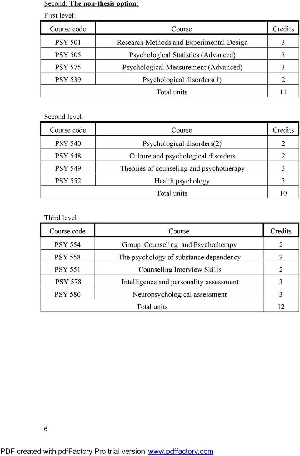 disorders 2 PSY 549 Theories of counseling and psychotherapy 3 PSY 552 Health psychology 3 Total units 10 Third level: PSY 554 Group Counseling and Psychotherapy 2 PSY