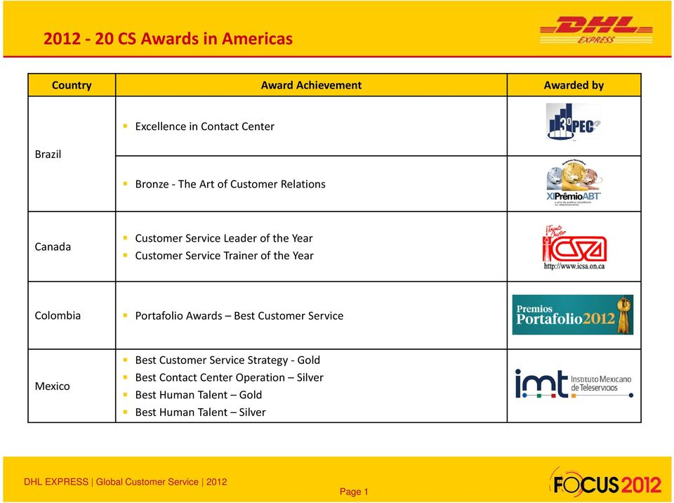 the Year Colombia Portafolio Awards Best Customer Service Mexico Best Customer Service
