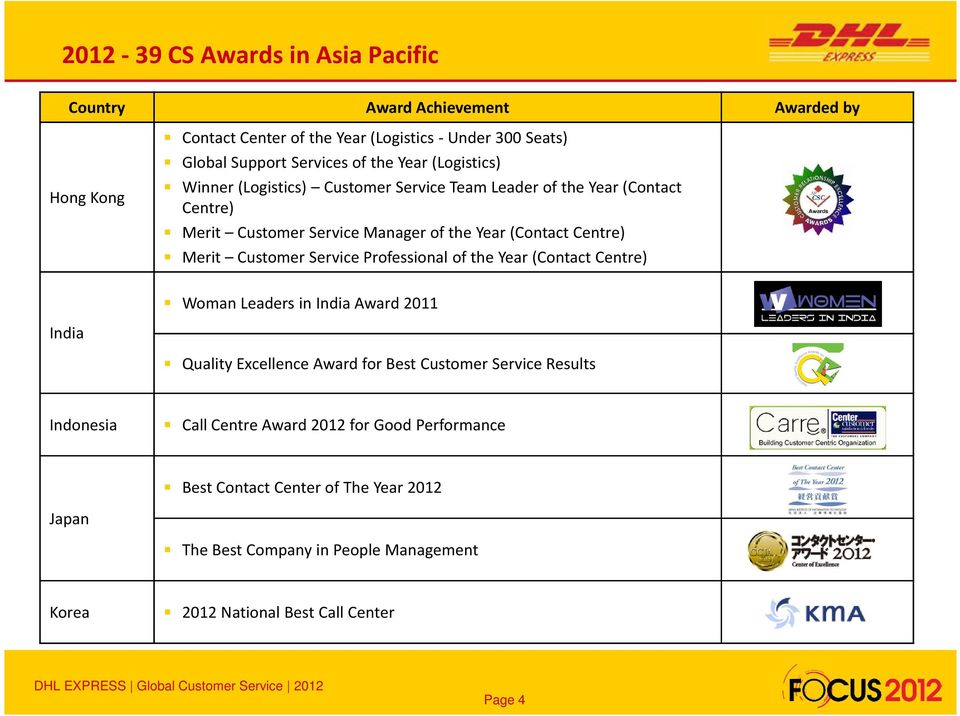 Professional of the Year (Contact Centre) Woman Leaders in India Award 2011 India Quality Excellence Award for Best Customer Service Results Indonesia Call