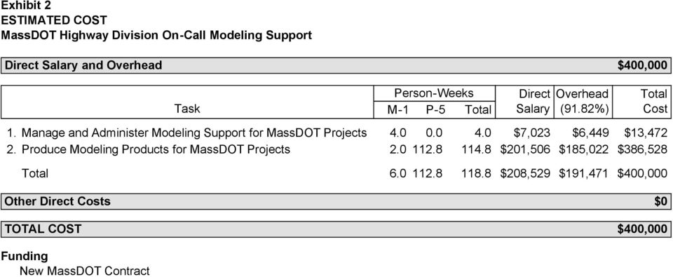 Manage and Administer Modeling Support for MassDOT Projects 4.0 0.0 4.0 $7,023 $6,449 $13,472 2.