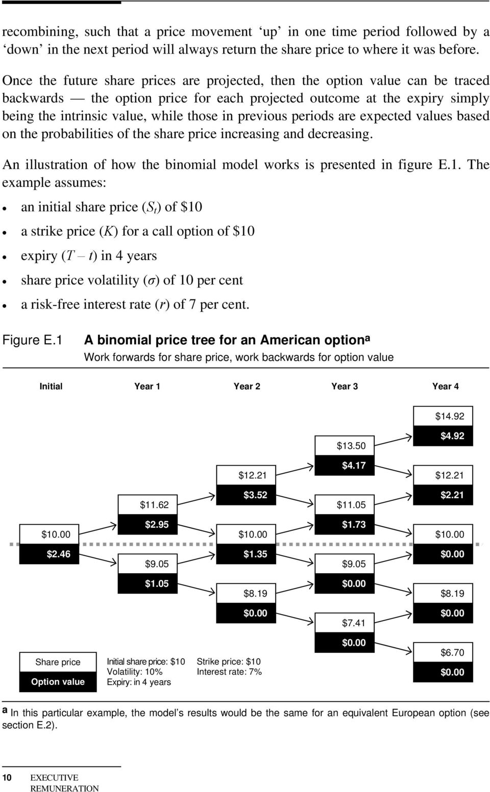 previous periods are expected values based on the probabilities of the share price increasing and decreasing. An illustration of how the binomial model works is presented in figure E.1.
