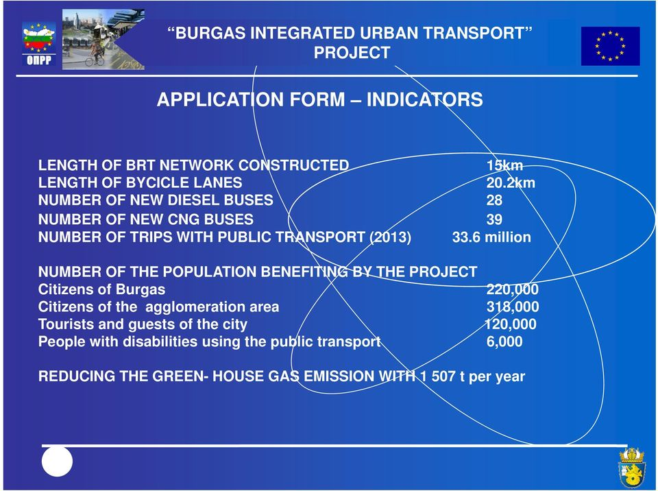 6 million NUMBER OF THE POPULATION BENEFITING BY THE Citizens of Burgas 220,000 Citizens of the agglomeration area 318,000