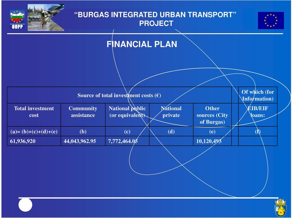 National private Other sources (City of Burgas) Of which (for Information) EIB/EIF