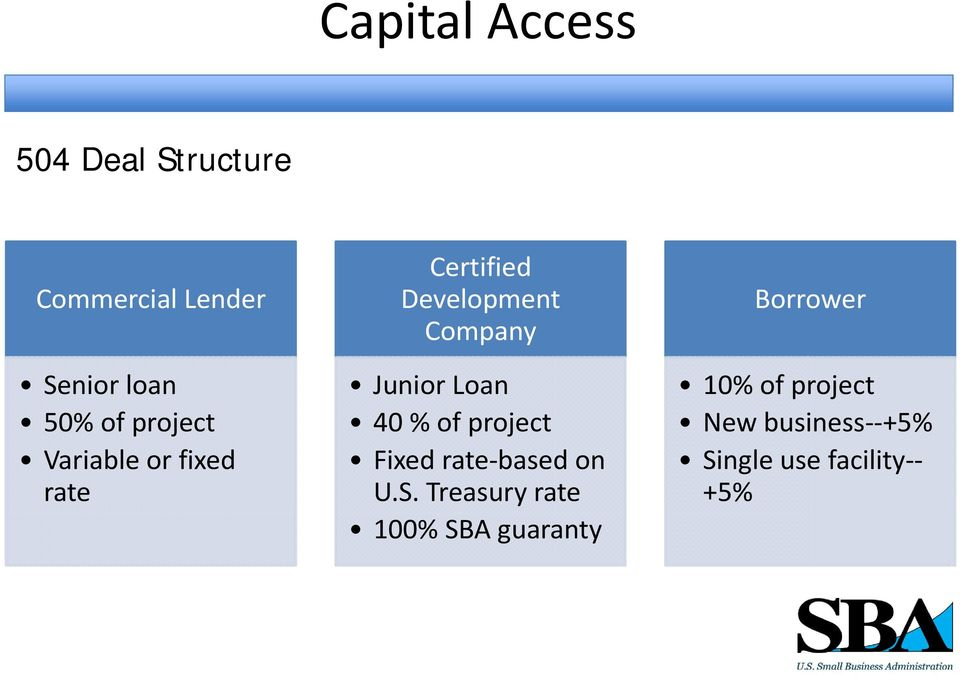 Loan 40 % of project Fixed rate based on U.S.