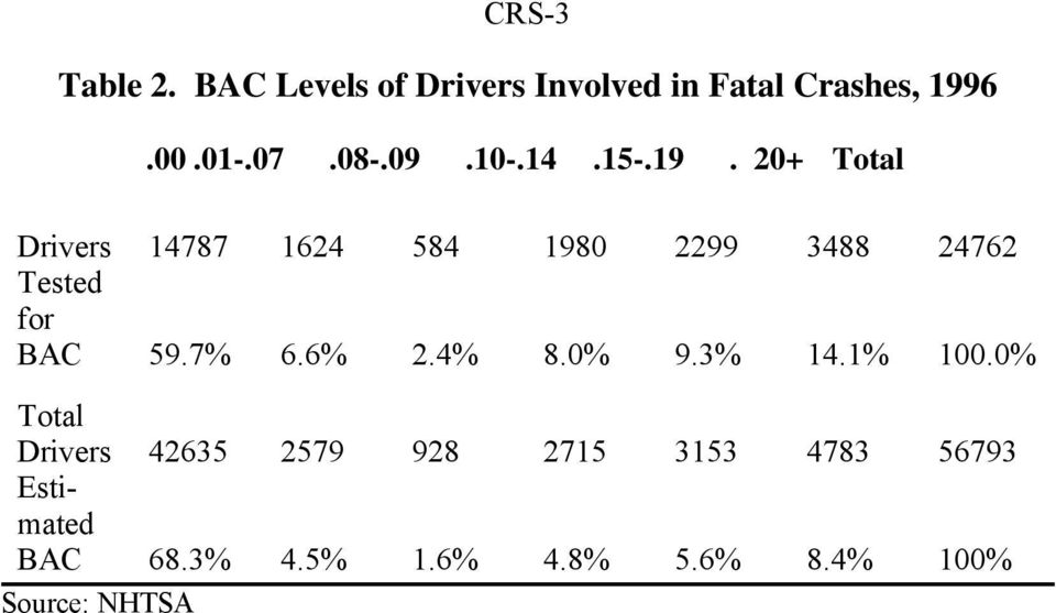 20+ Total Drivers 14787 1624 584 1980 2299 3488 24762 Tested for BAC 59.7% 6.