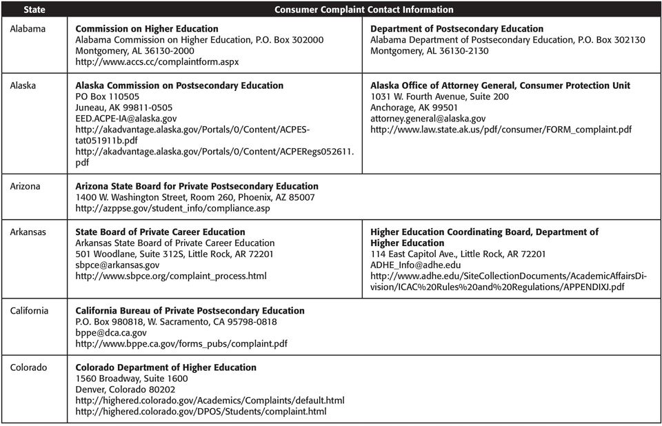 alaska.gov/portals/0/content/acperegs052611. pdf Arizona State Board for Private Postsecondary Education 1400 W. Washington Street, Room 260, Phoenix, AZ 85007 http://azppse.