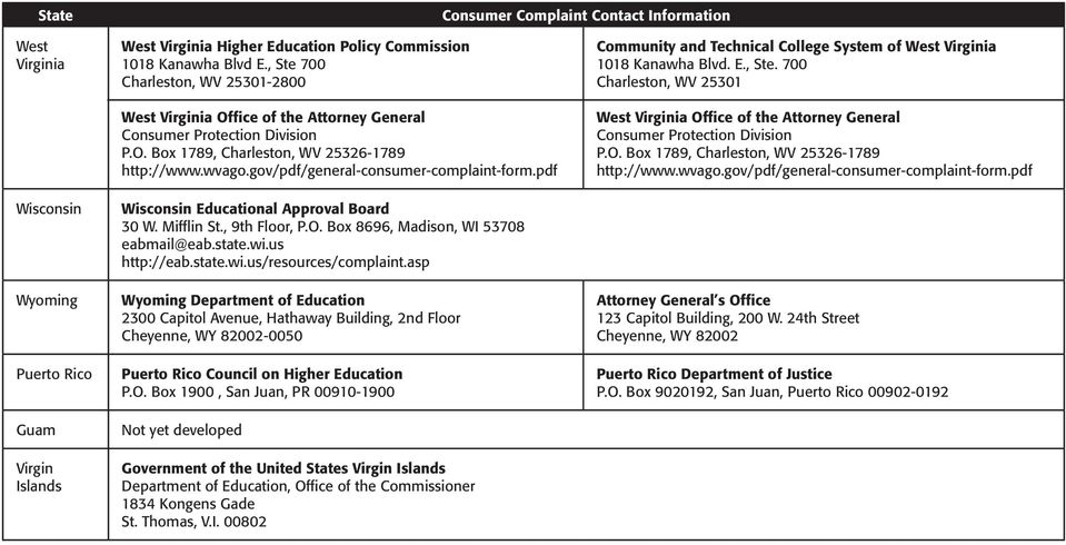 gov/pdf/general-consumer-complaint-form.pdf Wisconsin Educational Approval Board 30 W. Mifflin St., 9th Floor, P.O. Box 8696, Madison, WI 53708 eabmail@eab.state.wi.us http://eab.state.wi.us/resources/complaint.